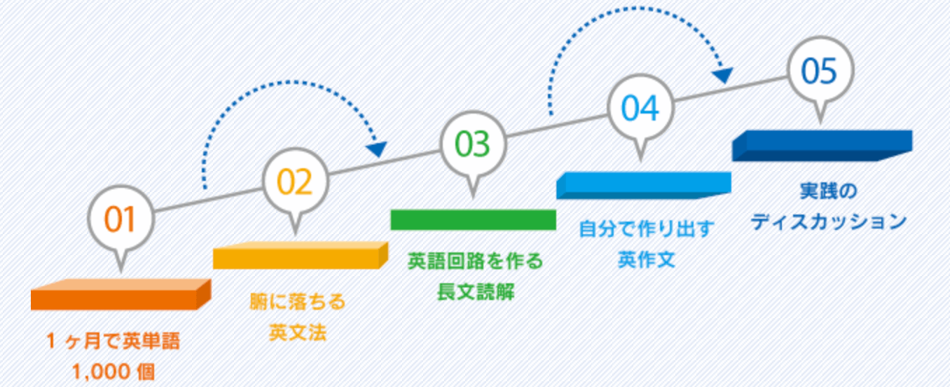 福島英語塾ステップアップ学習方法