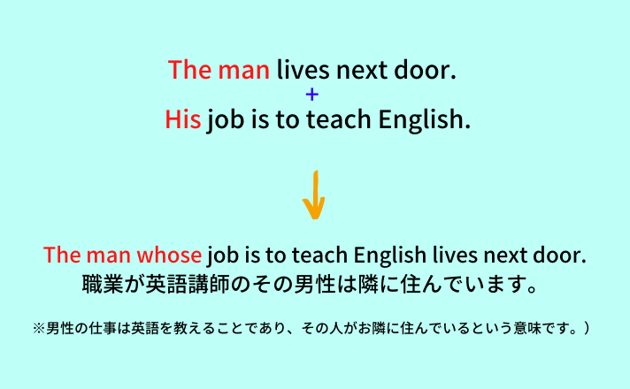 The man whose job is to teach English lives next door.