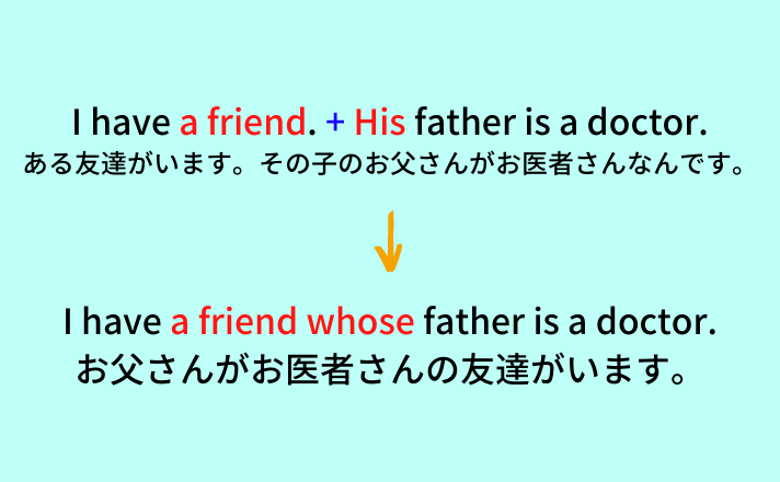 I have a friend. His father is a doctor. とある友達がいます。その子のお父さんがお医者さんなんです。 I have a friend whose father Is a doctor. お父さんがお医者さんの友達がいます。