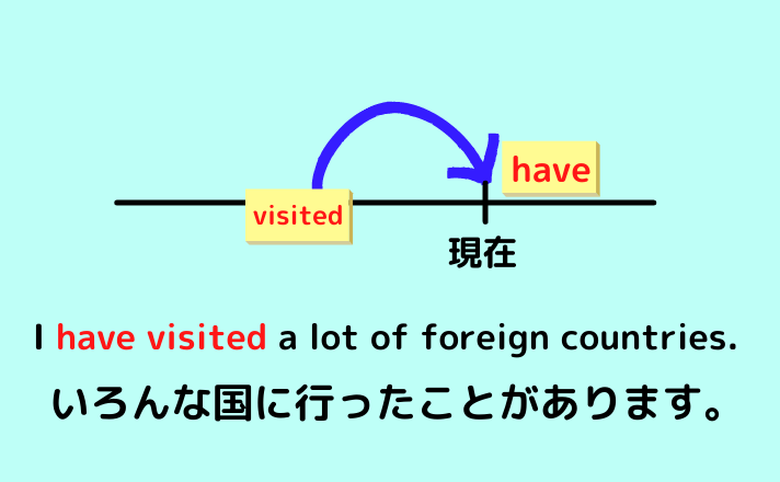 I have visited a lot of foreign countries.