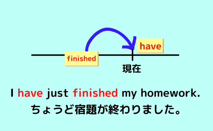 I have just finished my homework.