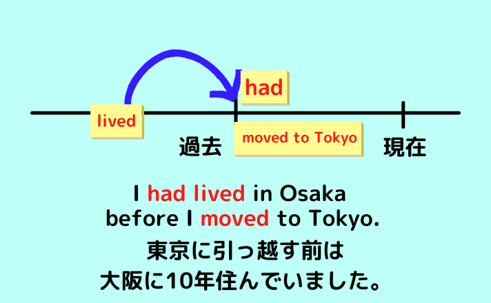 I had lived in Osaka before I moved to Tokyo.