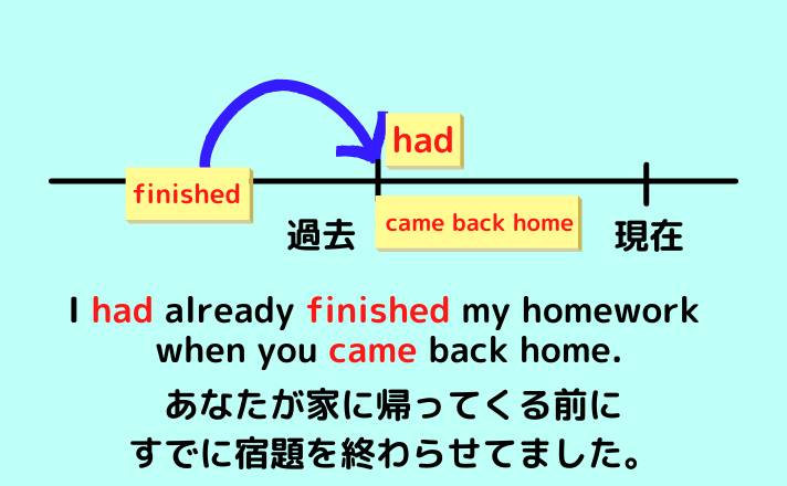 I had already finished my homework when you came back home.