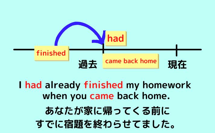現在完了形と過去完了形の違いは終着点の違い