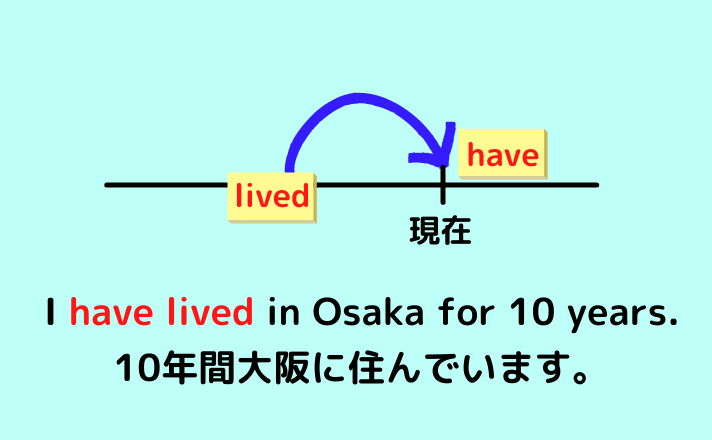 I have lived in Osaka for 10 years.
